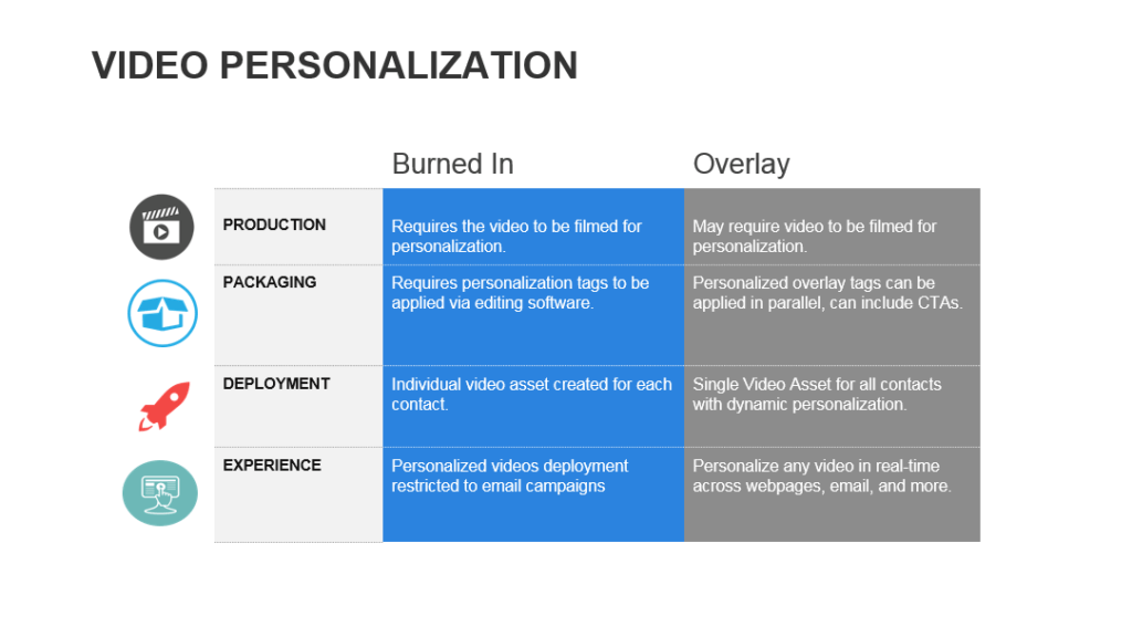 Video Personalization Methods