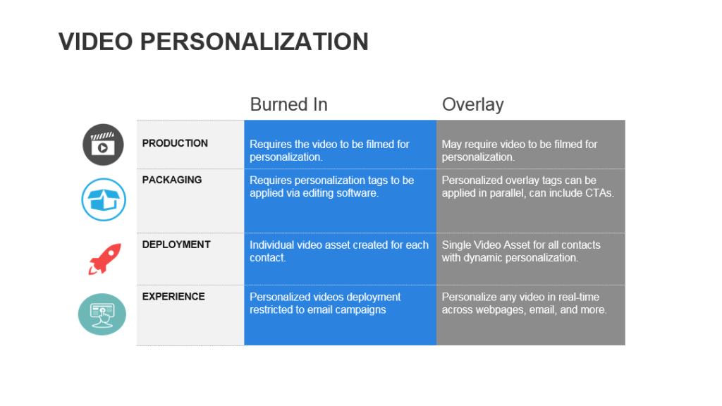 Video Personalization Methods